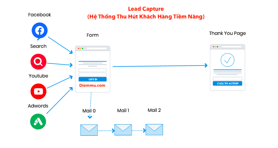 Lead Capture Funnel