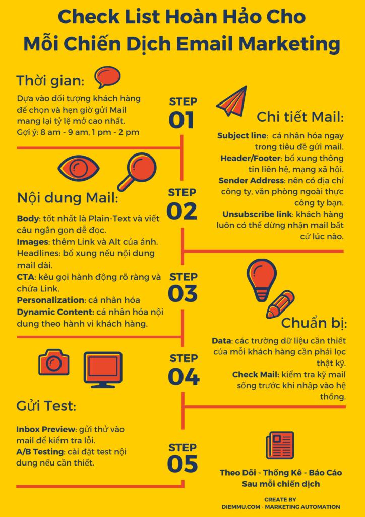 Check list hoàn hảo cho mỗi chiến dịch Mail Marketing