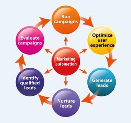 Thành phần của hệ thống Marketing Automation