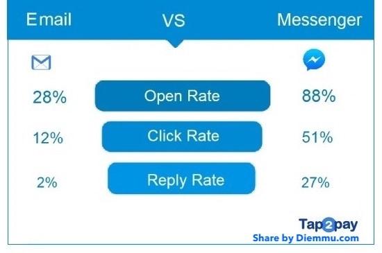 So sánh Chatbot và Mail