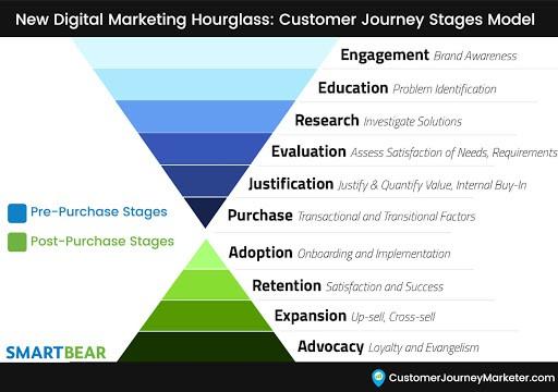 Customer Journey Stages Model