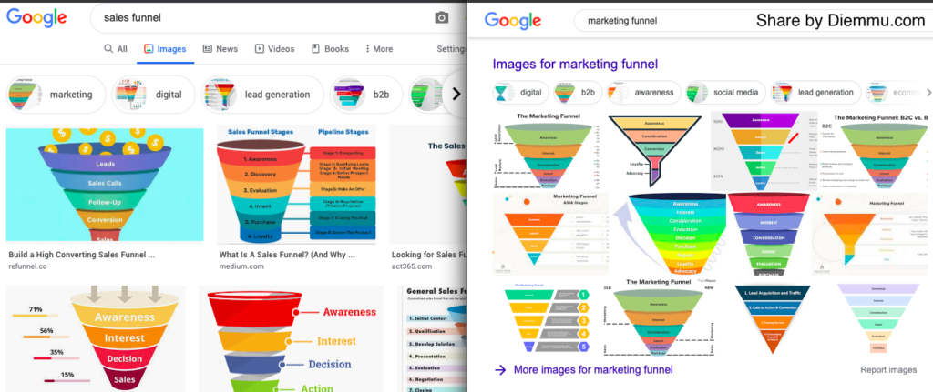 So sánh Sales Funnel và Marketing Funnel