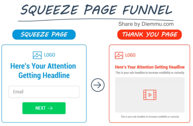 Squeeze Page Funnel