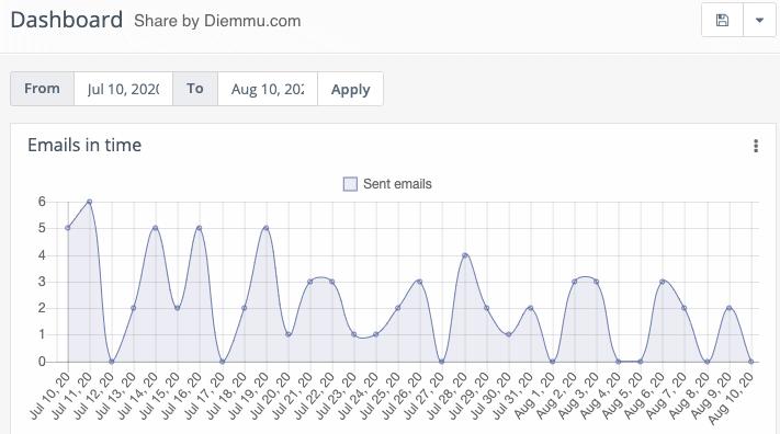 Date Range Filter Dashboard
